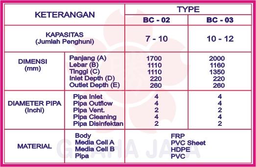 Spesifikasi Septic Tank BioFilter Biotech System BC-Series