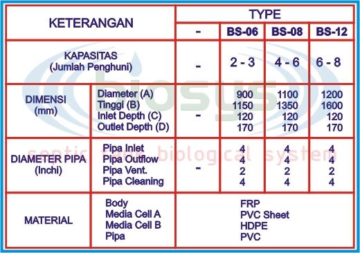 Spesifikasi Septic Tank BioFilter Biotech System BS-Series