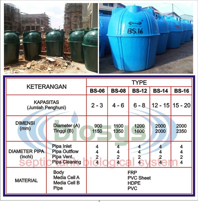 spesifikasi septic tank biotech system bs-series untuk rumah tinggal, kantor, gudang dll